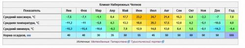 Климат Набережных Челнов